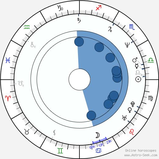 Christian Wagner wikipedia, horoscope, astrology, instagram