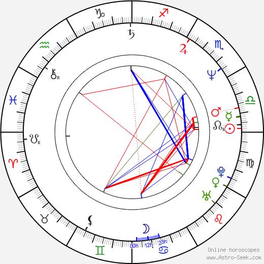 Daniel Algrant astro natal birth chart, Daniel Algrant horoscope, astrology