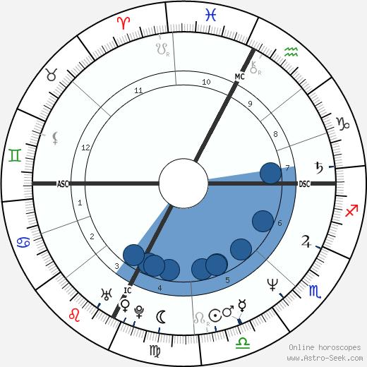 Daniele Giarratana wikipedia, horoscope, astrology, instagram