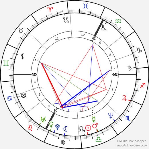 Daniele Giarratana день рождения гороскоп, Daniele Giarratana Натальная карта онлайн