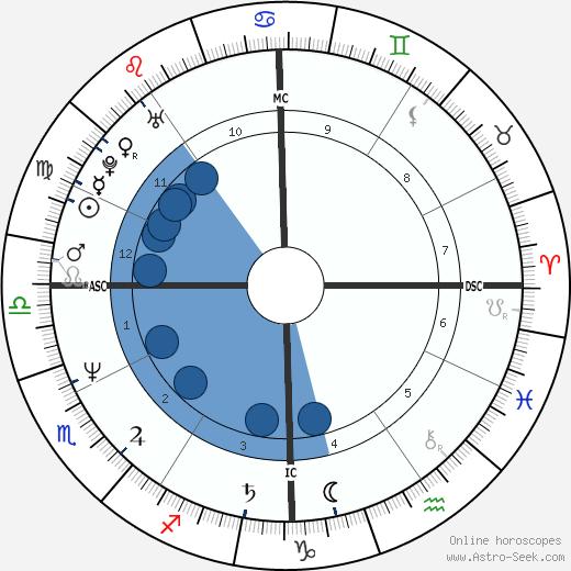 Deron Cherry wikipedia, horoscope, astrology, instagram