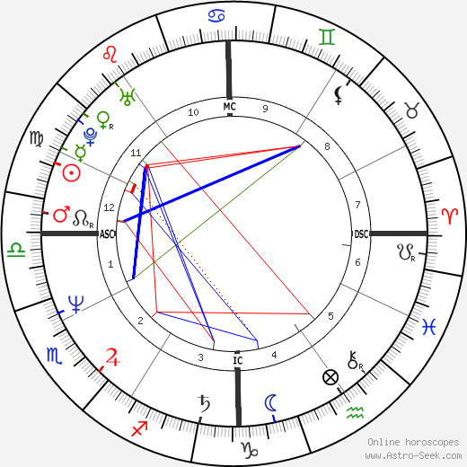 Deron Cherry birth chart, Deron Cherry astro natal horoscope, astrology
