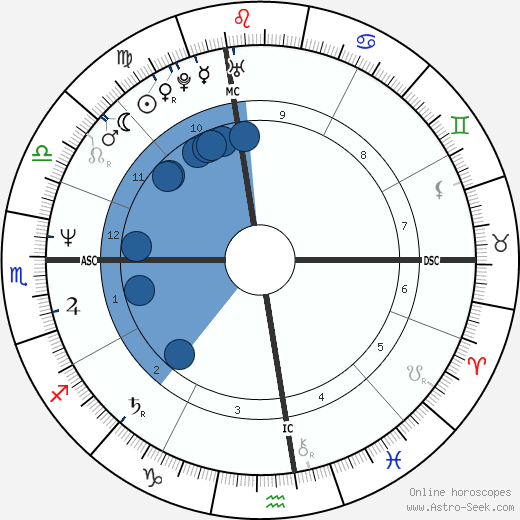Domiziana Giordano wikipedia, horoscope, astrology, instagram