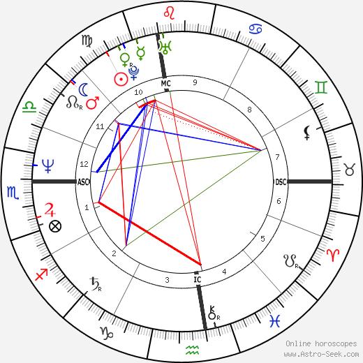 Domiziana Giordano tema natale, oroscopo, Domiziana Giordano oroscopi gratuiti, astrologia