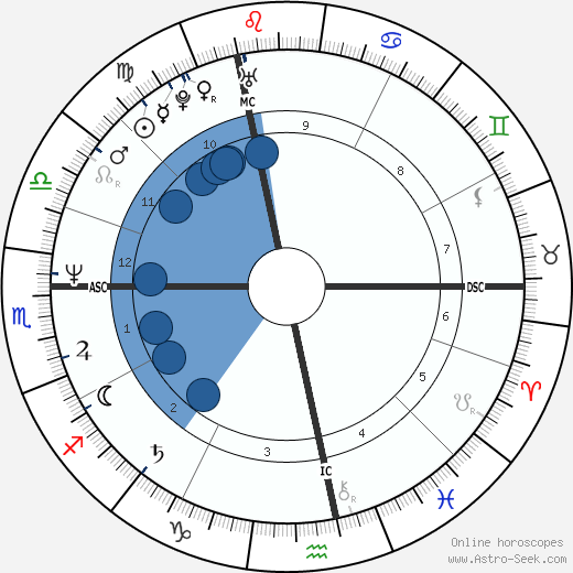 Eric Serra wikipedia, horoscope, astrology, instagram