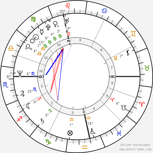 Eric Serra birth chart, biography, wikipedia 2018, 2019