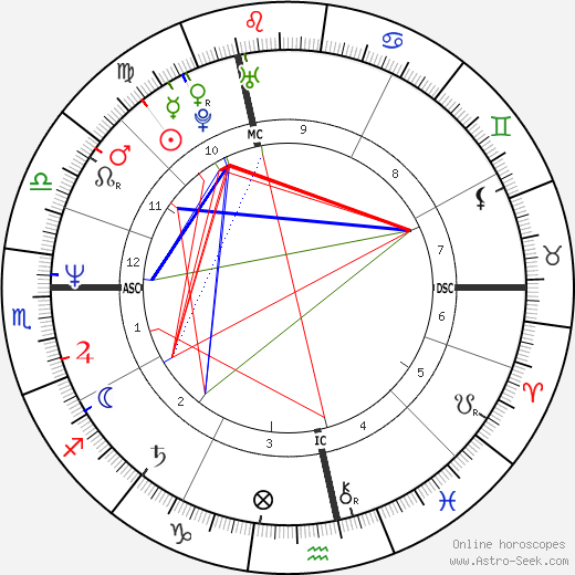 Eric Serra astro natal birth chart, Eric Serra horoscope, astrology