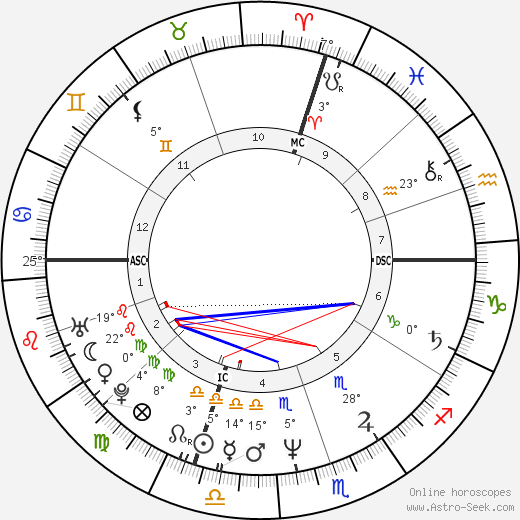Gary Lee Sampson birth chart, biography, wikipedia 2018, 2019