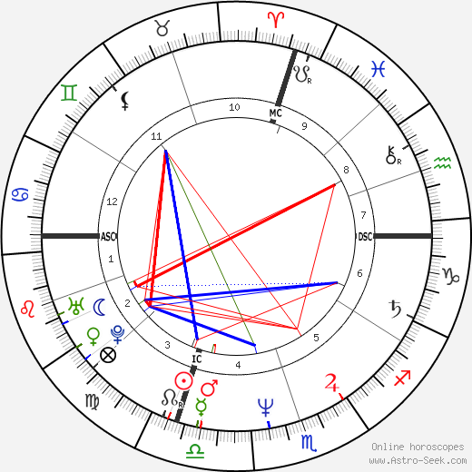 Gary Lee Sampson astro natal birth chart, Gary Lee Sampson horoscope, astrology