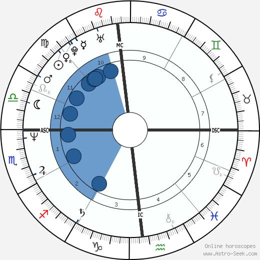 Graham Yost wikipedia, horoscope, astrology, instagram