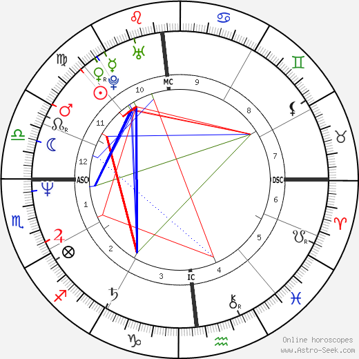 Graham Yost tema natale, oroscopo, Graham Yost oroscopi gratuiti, astrologia