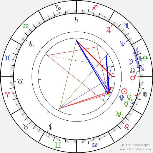 Gustavo Mosquera R. tema natale, oroscopo, Gustavo Mosquera R. oroscopi gratuiti, astrologia