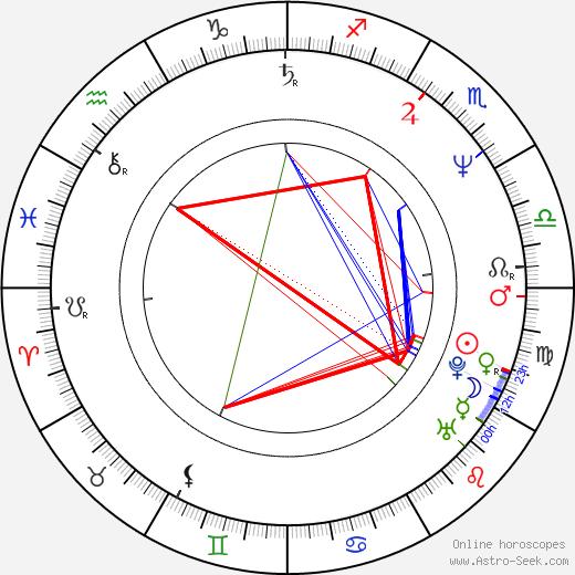 Guy Laliberté birth chart, Guy Laliberté astro natal horoscope, astrology