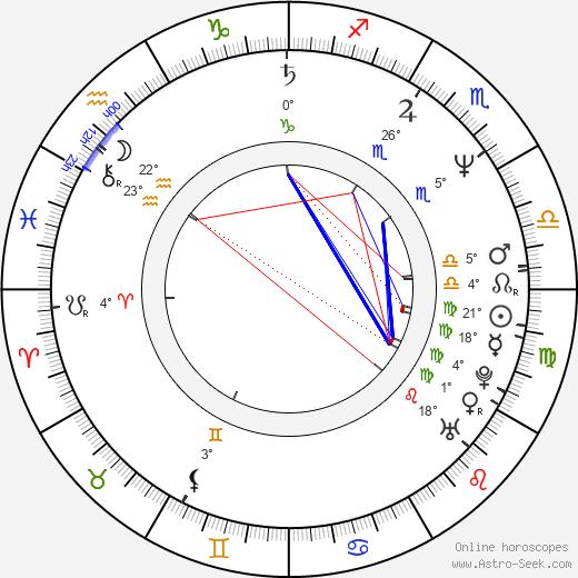 Haviland Morris birth chart, biography, wikipedia 2020, 2021