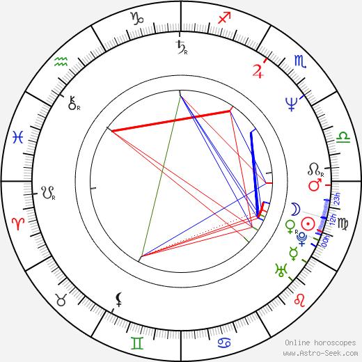 Hiroaki Satō horoscope, astrology, Hiroaki Satō astro natal birth chart
