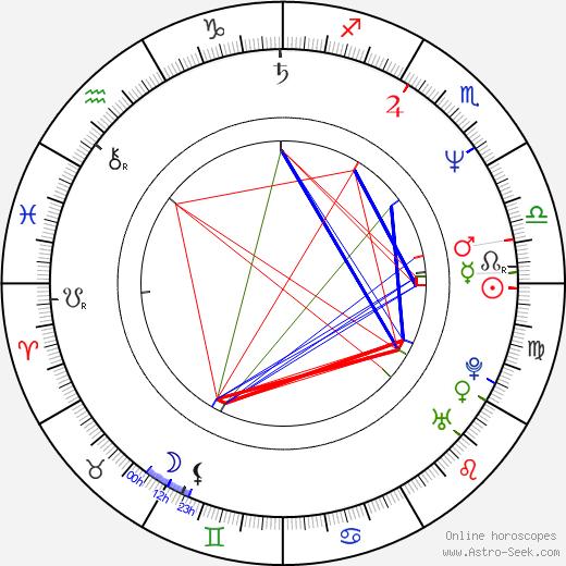 Ian Brooker birth chart, Ian Brooker astro natal horoscope, astrology