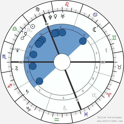 Irene Dietrich wikipedia, horoscope, astrology, instagram