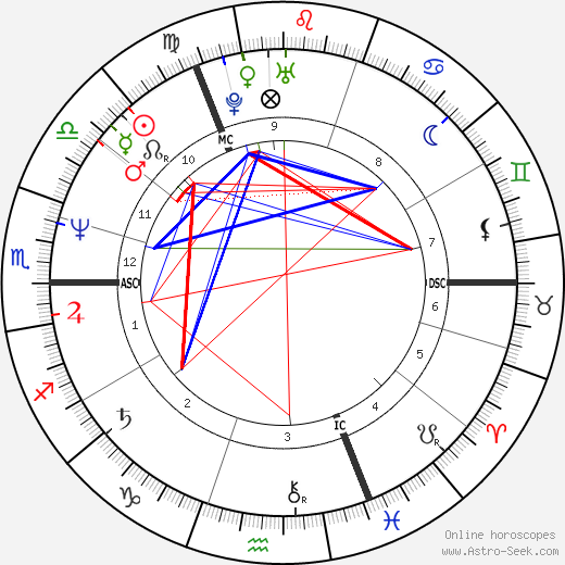 Irene Dietrich tema natale, oroscopo, Irene Dietrich oroscopi gratuiti, astrologia