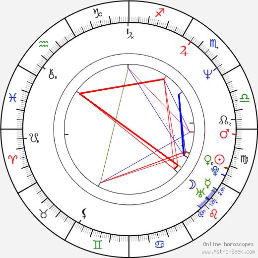 Jack Merrill birth chart, Jack Merrill astro natal horoscope, astrology