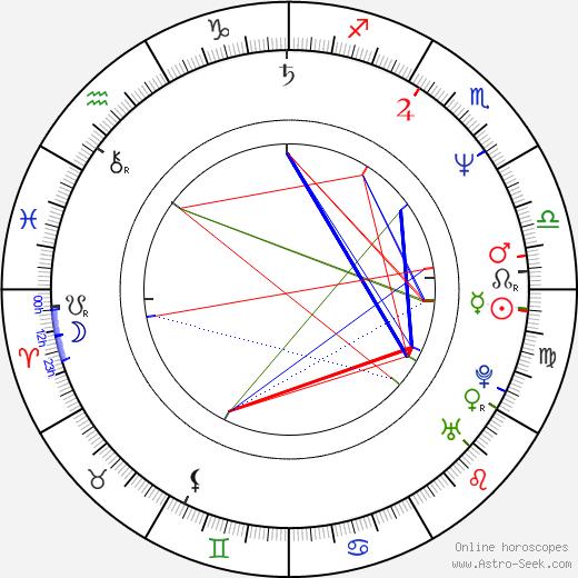 Jasmin Geljo birth chart, Jasmin Geljo astro natal horoscope, astrology