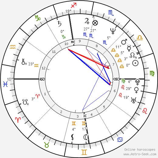 Jason Alexander birth chart, biography, wikipedia 2018, 2019