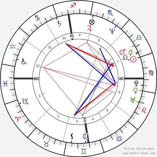 Джейсон Александер Jason Alexander день рождения гороскоп, Jason Alexander Натальная карта онлайн