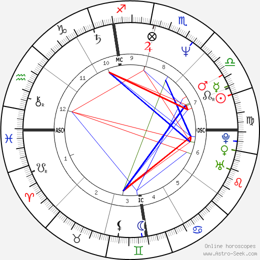 Jason Alexander astro natal birth chart, Jason Alexander horoscope, astrology