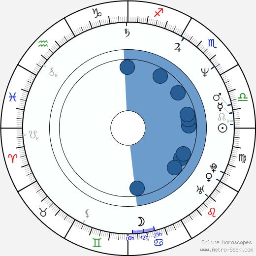 Jim Henry wikipedia, horoscope, astrology, instagram