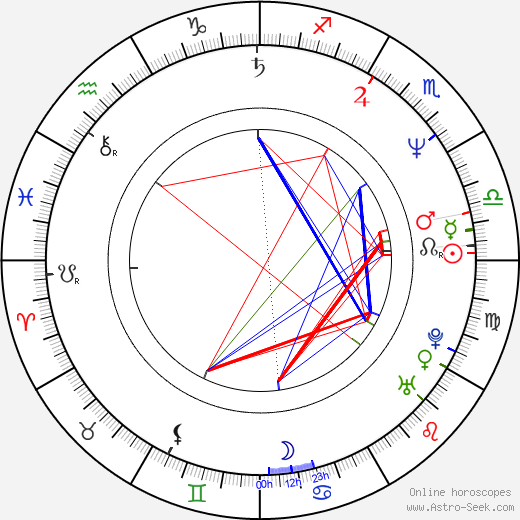 Jim Henry birth chart, Jim Henry astro natal horoscope, astrology