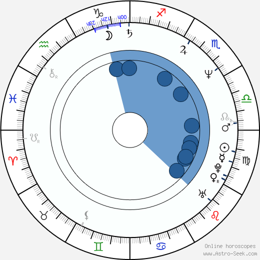 John Hawkes wikipedia, horoscope, astrology, instagram