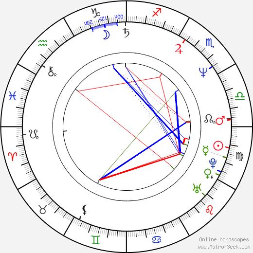 John Hawkes astro natal birth chart, John Hawkes horoscope, astrology