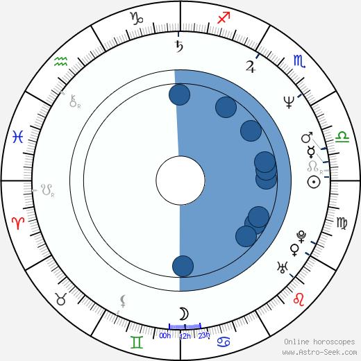 Joon-ik Lee wikipedia, horoscope, astrology, instagram