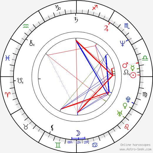 Joon-ik Lee день рождения гороскоп, Joon-ik Lee Натальная карта онлайн