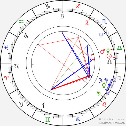Kaarin Fairfax astro natal birth chart, Kaarin Fairfax horoscope, astrology