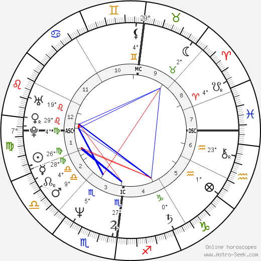 Kaat Tilley birth chart, biography, wikipedia 2019, 2020