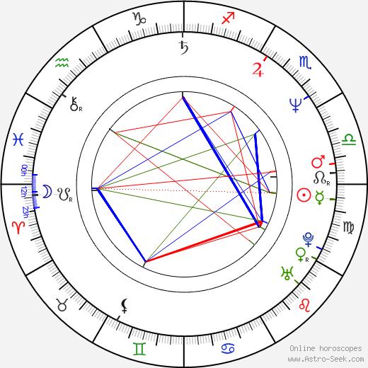Keith Cooke tema natale, oroscopo, Keith Cooke oroscopi gratuiti, astrologia