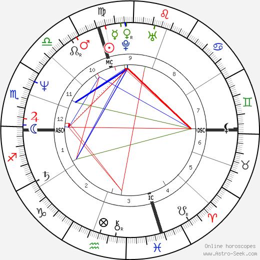 Kerry Kennedy Cuomo день рождения гороскоп, Kerry Kennedy Cuomo Натальная карта онлайн