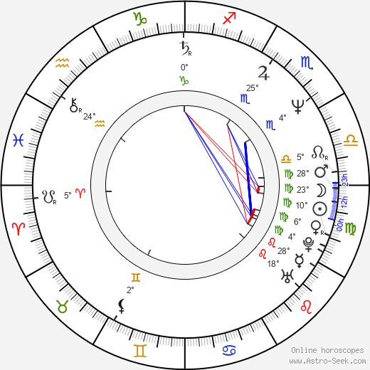 Kevin Harrington birth chart, biography, wikipedia 2020, 2021