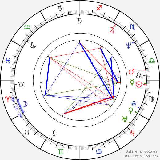 Lita Ford birth chart, Lita Ford astro natal horoscope, astrology