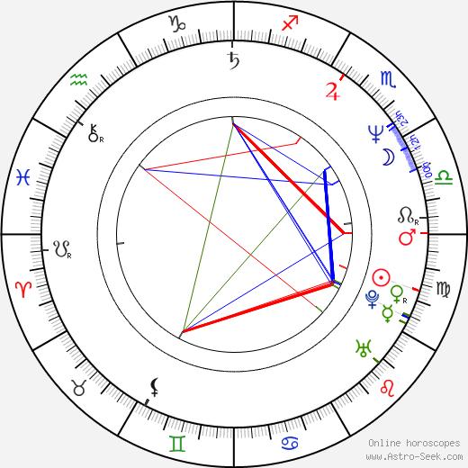 Marius Bodochi день рождения гороскоп, Marius Bodochi Натальная карта онлайн