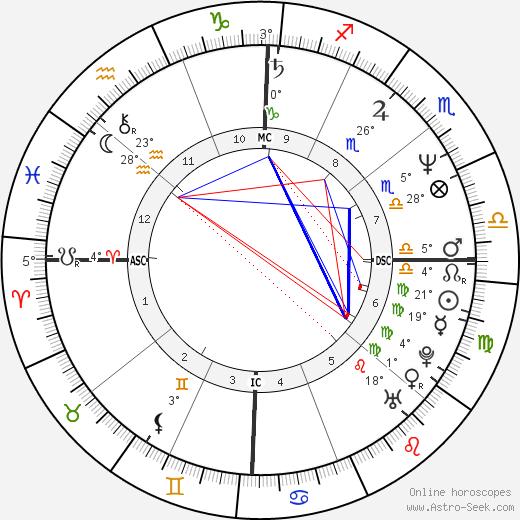 Mary Crosby birth chart, biography, wikipedia 2020, 2021