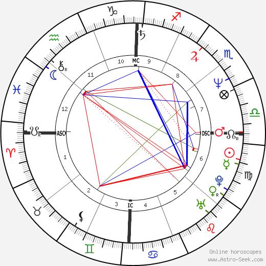 Mary Crosby birth chart, Mary Crosby astro natal horoscope, astrology