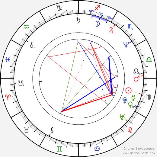 Matti Rönkä tema natale, oroscopo, Matti Rönkä oroscopi gratuiti, astrologia