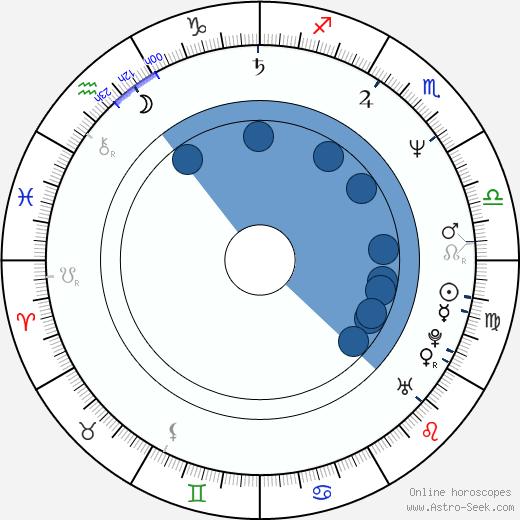 Miloš Žiak wikipedia, horoscope, astrology, instagram