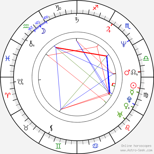 Miloš Žiak день рождения гороскоп, Miloš Žiak Натальная карта онлайн