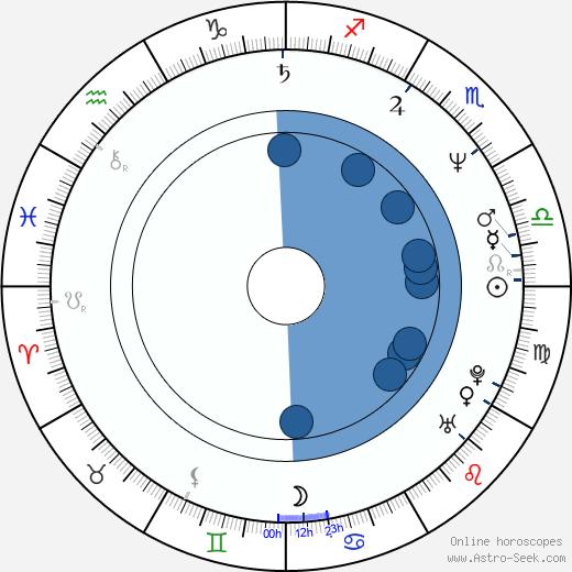 Mina Azarian wikipedia, horoscope, astrology, instagram