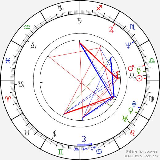 Mina Azarian день рождения гороскоп, Mina Azarian Натальная карта онлайн