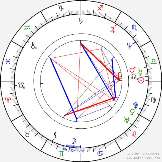 Miroslav Vladyka birth chart, Miroslav Vladyka astro natal horoscope, astrology