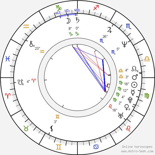 Miroslaw Guzowski birth chart, biography, wikipedia 2020, 2021