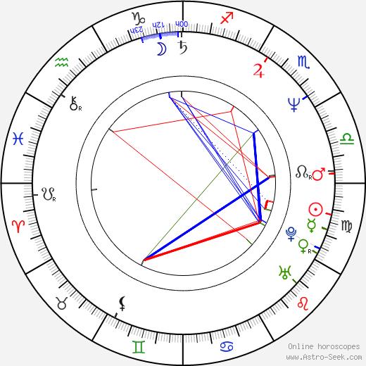 Miroslaw Guzowski birth chart, Miroslaw Guzowski astro natal horoscope, astrology